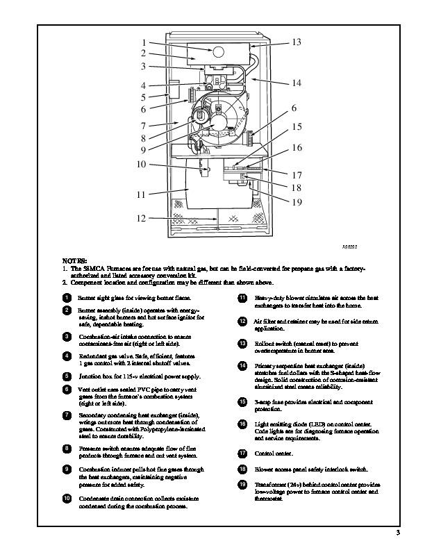 Carrier Furnace Serial Number